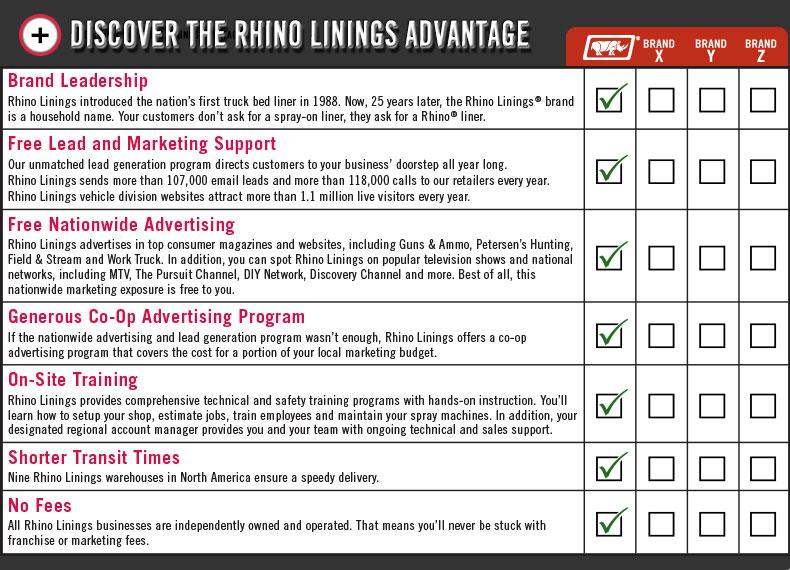 rhino liner benefits